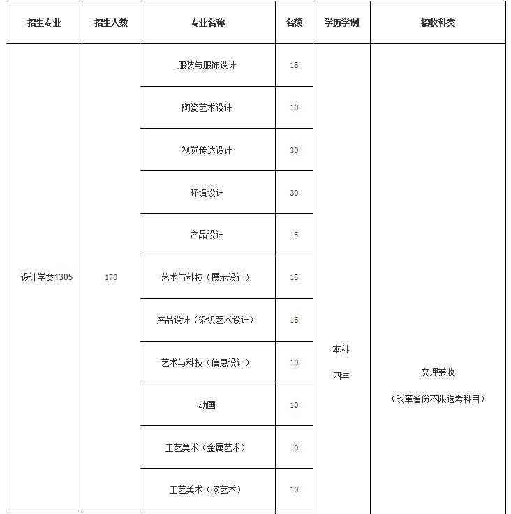 清华大学2021年艺术类专业(美术学院)本科招生简章